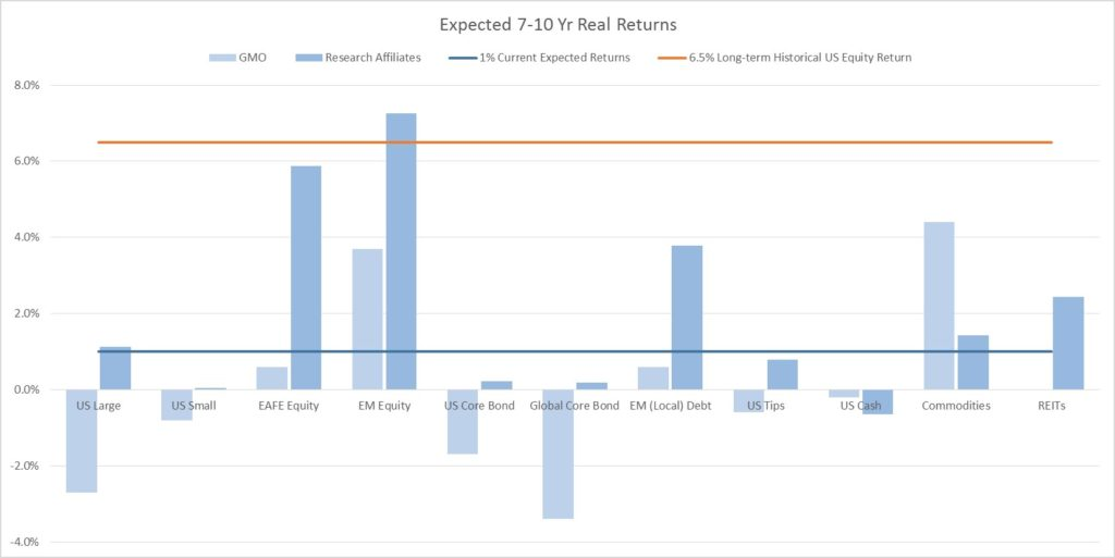 (Source: Research Affiliates Global Asset Classes: 10-Year Expected Returns, GMO 7-Year Asset Class Forecast October 2016)