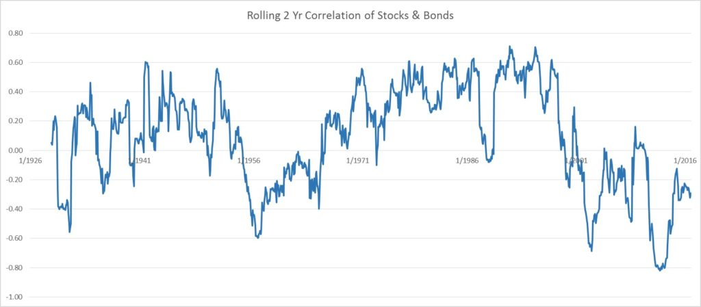 Stock Bond Correlation 1926-2016