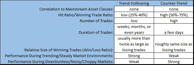 Short-Term Counter-Trend vs Trend Following Comparison
